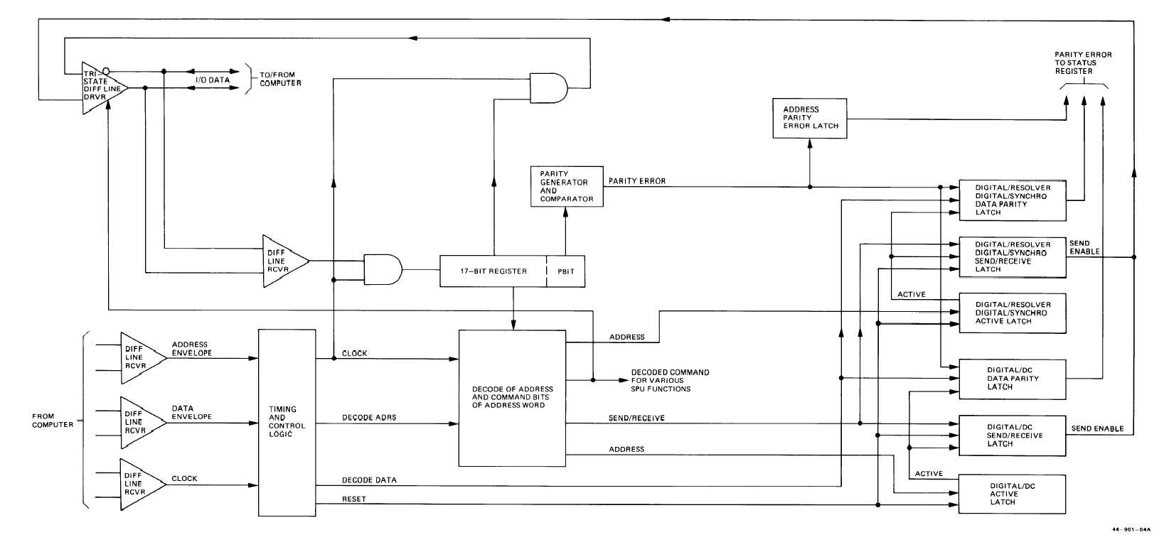 fo 2 serial data bus control logic functional block diagram rh topography tpub com control logic diagram examples control logic diagram software
