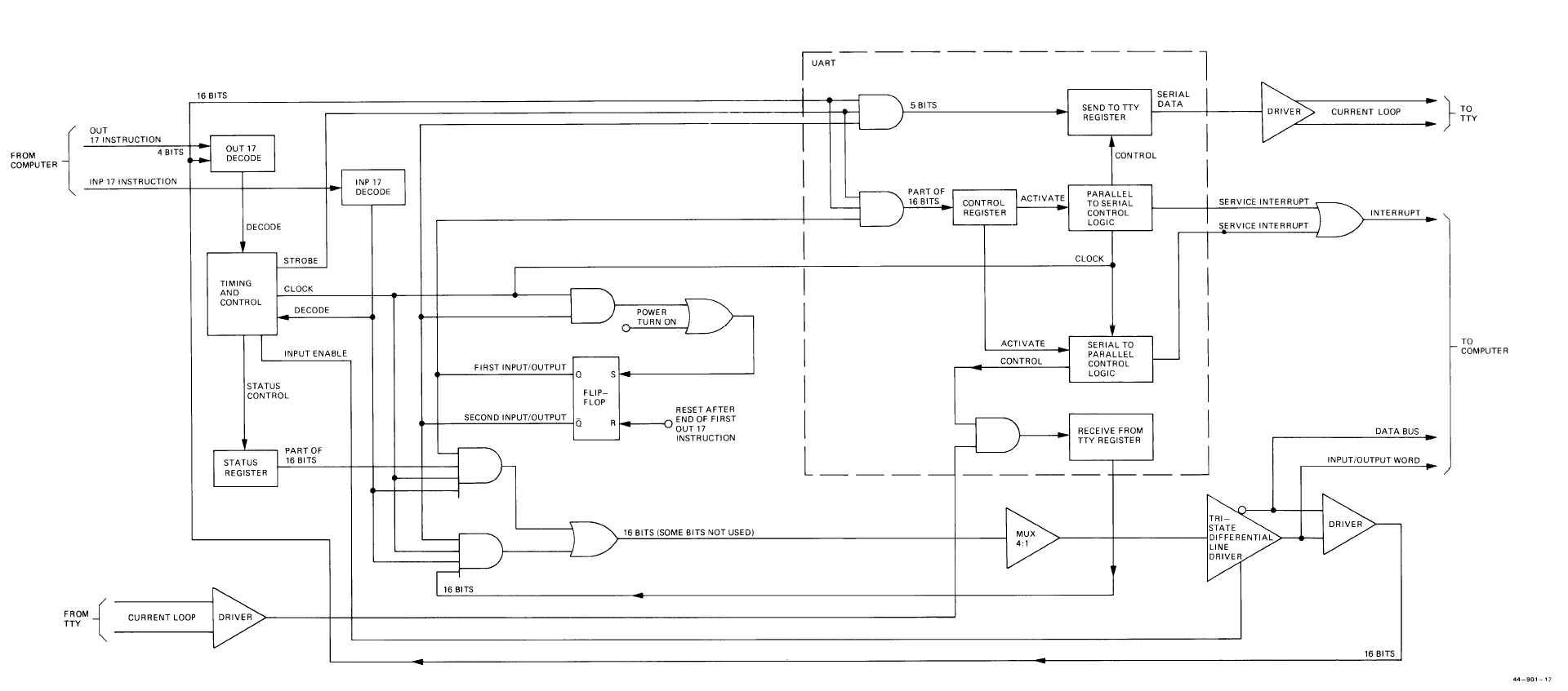 Fo9 Teletypewriter Control Logic Functional Block Diagram Army Tm 5 6675 238 14 Marine Corps 08839a 1 Fp 17 18 Blank