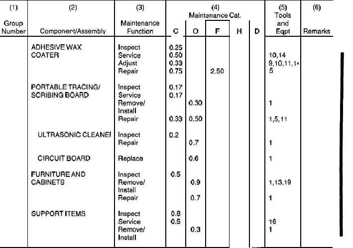 Section II. MAINTENANCE ALLOCATION CHART - Cont - TM-5 ...